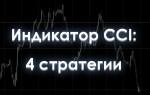 Сигналы индикатора CCI и 4 стратегии для трейдинга