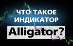 Что такое индикатор аллигатор и как им пользоваться?