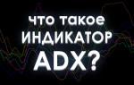 ADX — формула и настройка индикатора для торговли