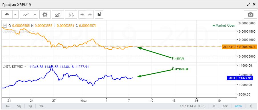 Графики XRP и BTC