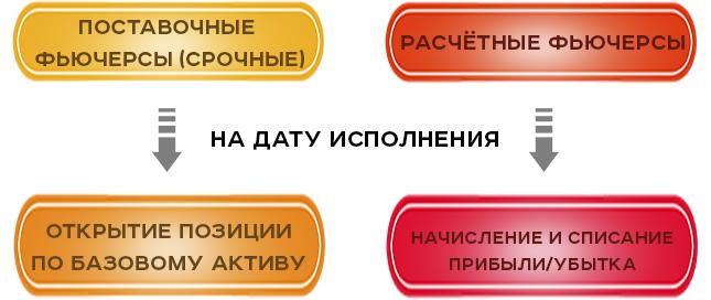 Классификация фьючерсов