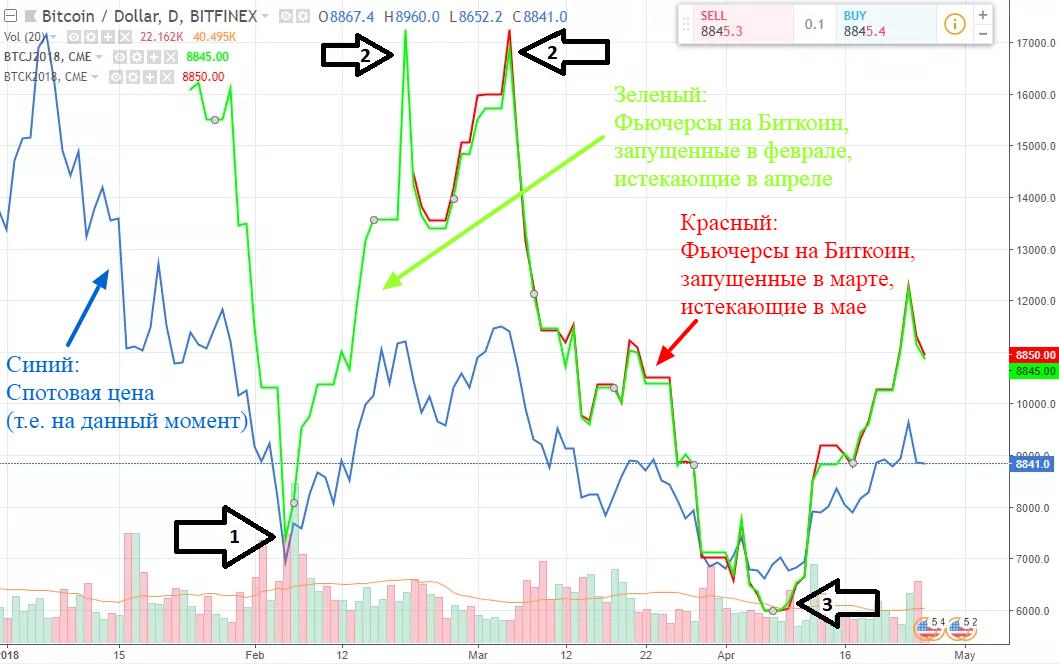 Пример фьючерсов на биткоин