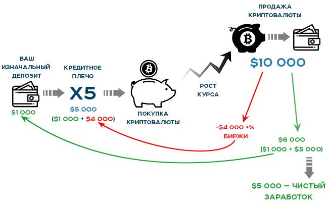 Пример маржинальной торговли в плюс