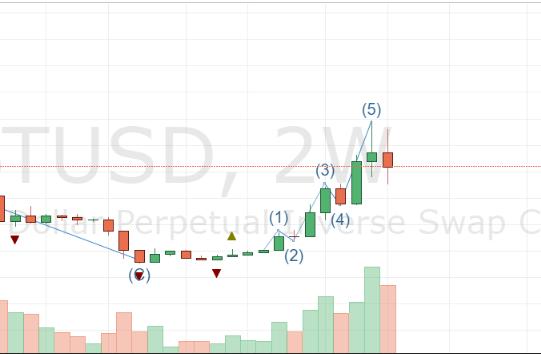 Рынок BTC с марта