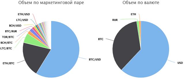 Торговые пары Livecoin