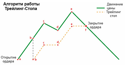 Алгоритм работы трейлинг-стопа