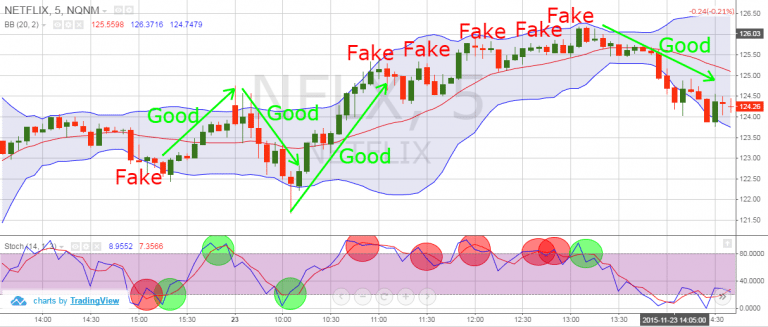 Fake и Good