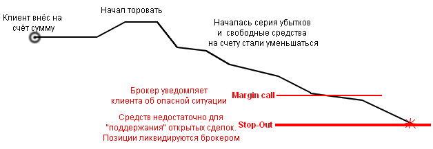 Margin Call и Stop Out