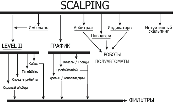 Разновидности скальпинга
