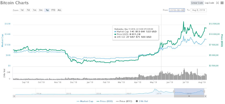 Рост Bitcoin в мае