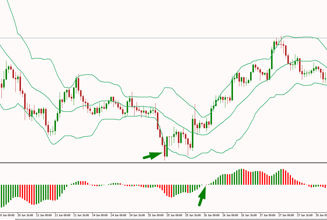 Bollinger Bands BUY