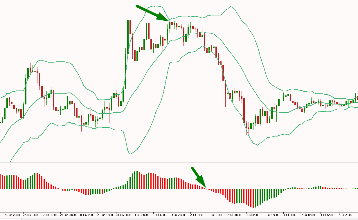 Bollinger Bands SELL