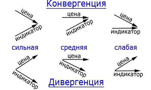 Дивергенция и конвергенция