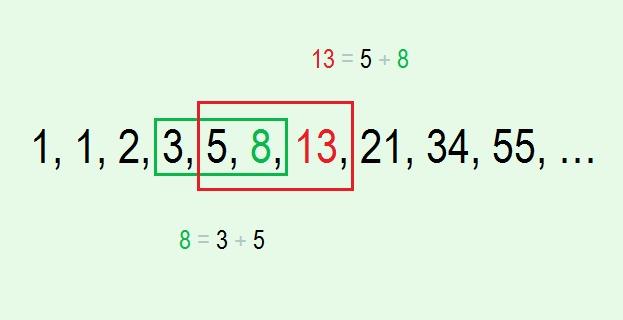 Формула Фибоначчи