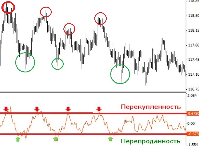 Отображение на графике