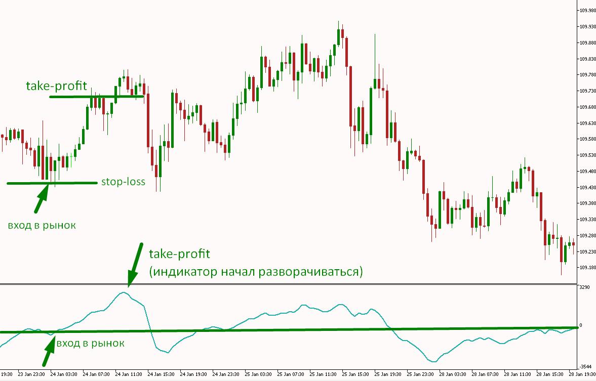 Stop-loss и Take-profit