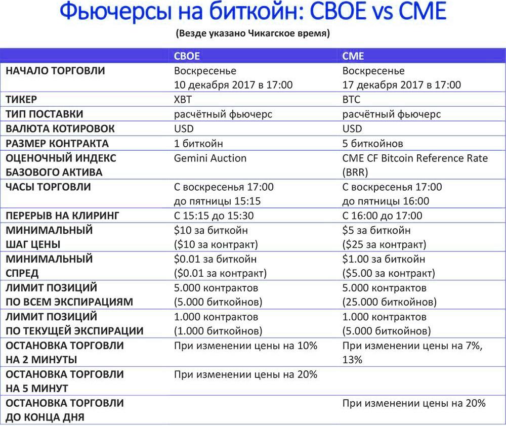 CBOE и CME