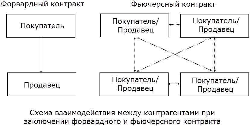 Принцип работы фьючерса