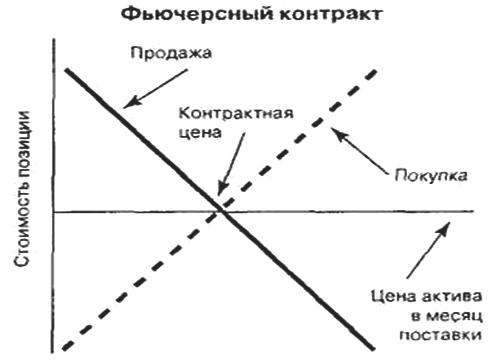 Схема работы фьючерса
