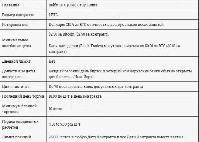 Характеристики Bakkt BTC (USD) Daily Future