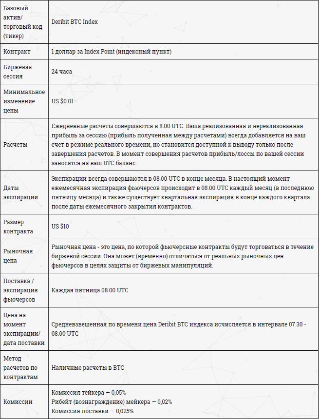Спецификация фьючерса на Deribit