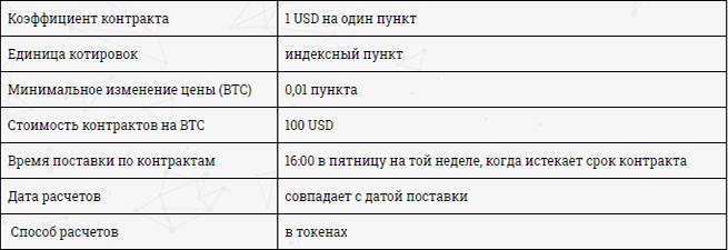Технические данные фьючерсов на OKEx